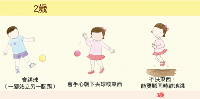 大致上肢體動作:2歲-3歲_new