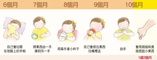 細部肢體動作【5-10個月】